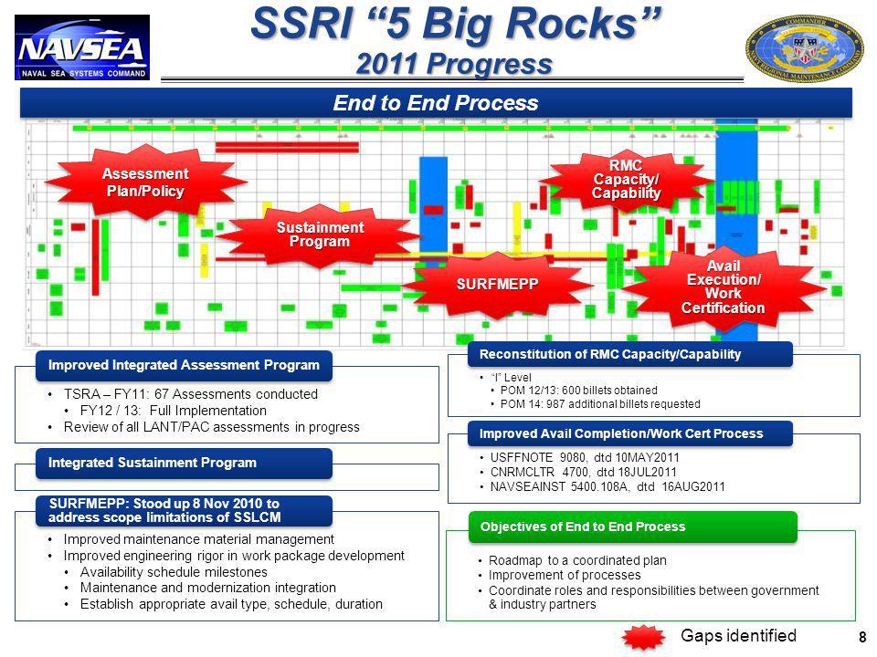 Sustainment Program SURFMEPPSURFMEPP RMC Capacity/ Capability Capability Avail Execution/ Work Certification Assessment Plan/Policy SSRI 5 Big Rocks 2