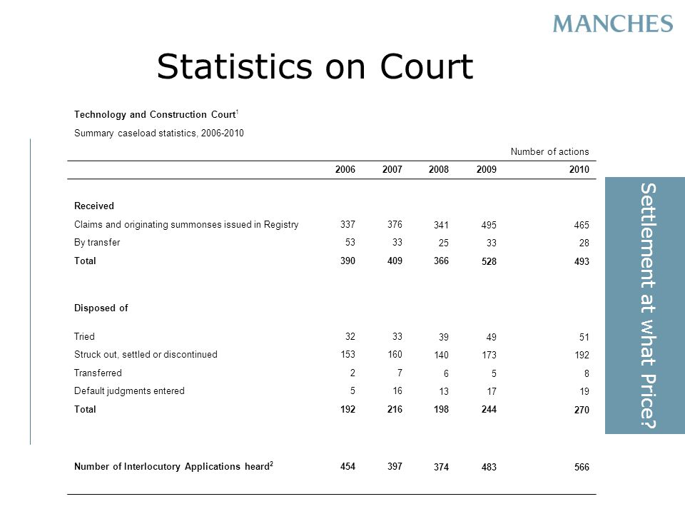 Statistics on Court Settlement at what Price.