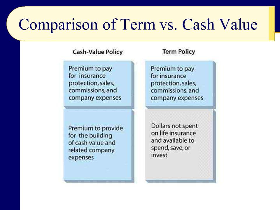 Comparison of Term vs. Cash Value