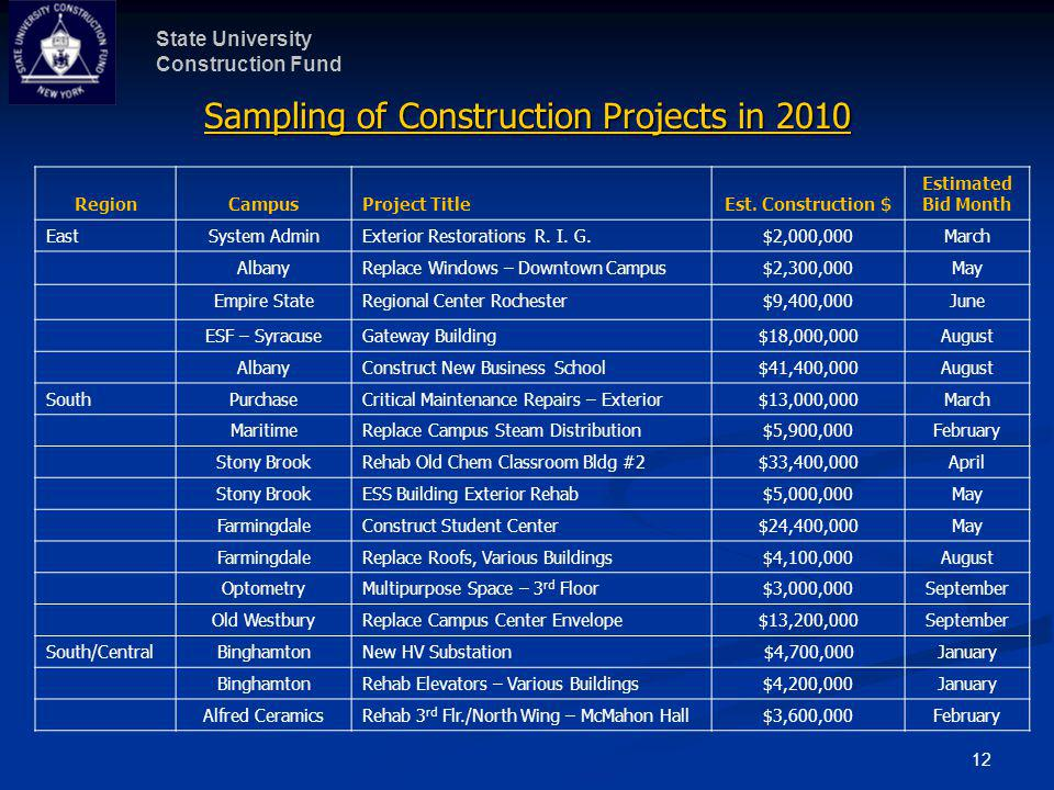 State University Construction Fund 12 Sampling of Construction Projects in 2010 RegionCampusProject TitleEst. Construction $ Estimated Bid Month EastS