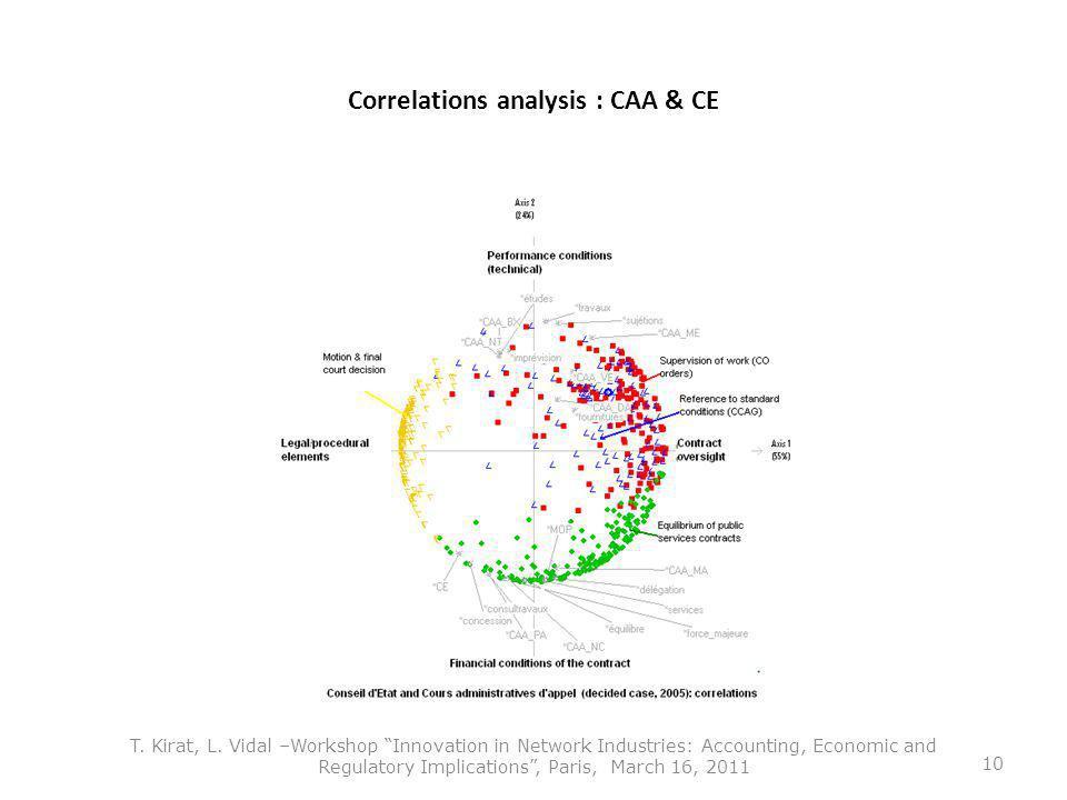 Correlations analysis : CAA & CE T. Kirat, L.