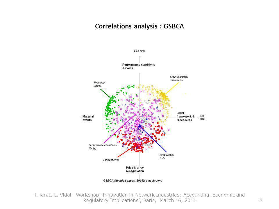 Correlations analysis : GSBCA T. Kirat, L.