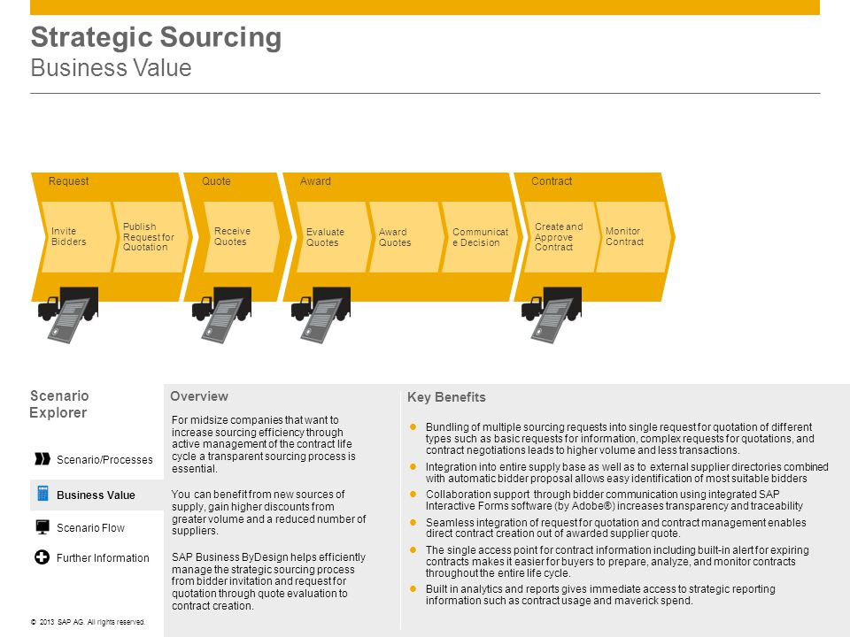 ©© 2013 SAP AG. All rights reserved. Strategic Sourcing Business Value Scenario Explorer Overview For midsize companies that want to increase sourcing