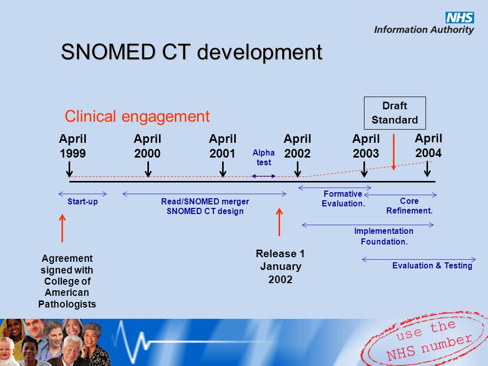 SNOMED CT development April 1999 April 2003 April 2000 April 2001 Agreement signed with College of American Pathologists Read/SNOMED merger SNOMED CT design Formative Evaluation.