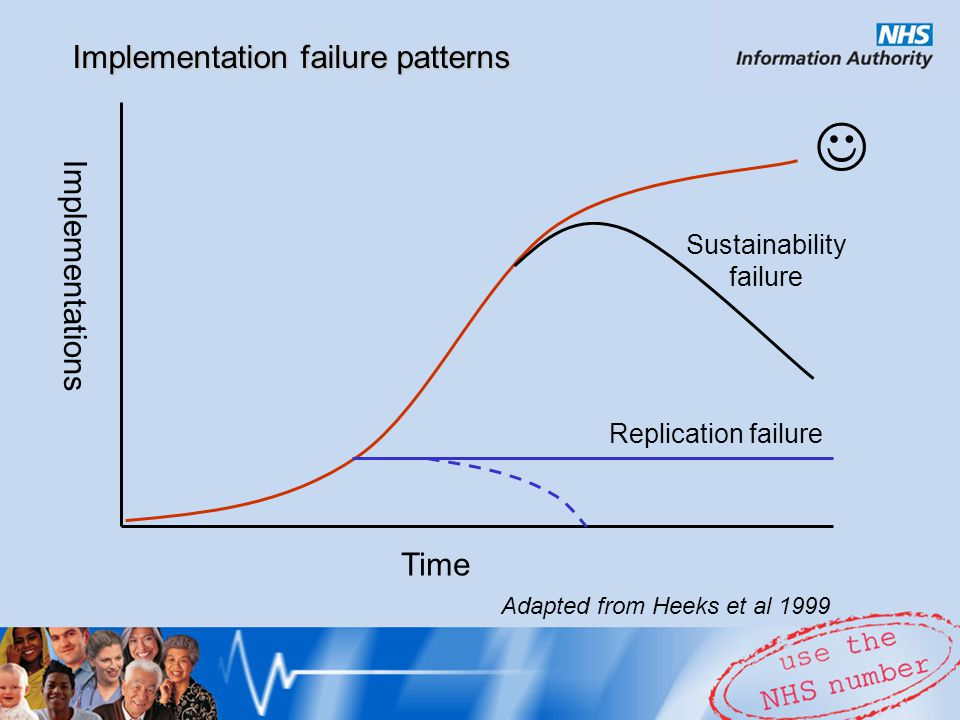 Implementations Time Implementation failure patterns Replication failure Sustainability failure Adapted from Heeks et al 1999