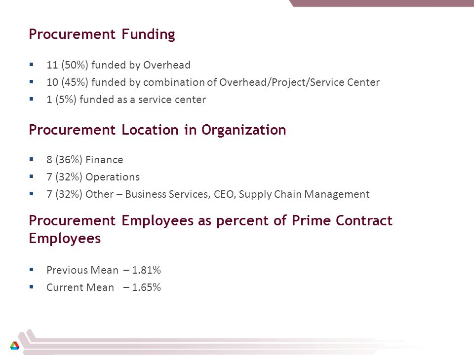 ARRA funding 18 of 22 Sites received ARRA funding during FY2009 Training Hours per Procurement Employee Previous Mean – 32 Hours Current Mean – 24.8 Hours Percent of Procurement Budget Spent on Training Previous Mean – 0.66% Current Mean – 0.59%