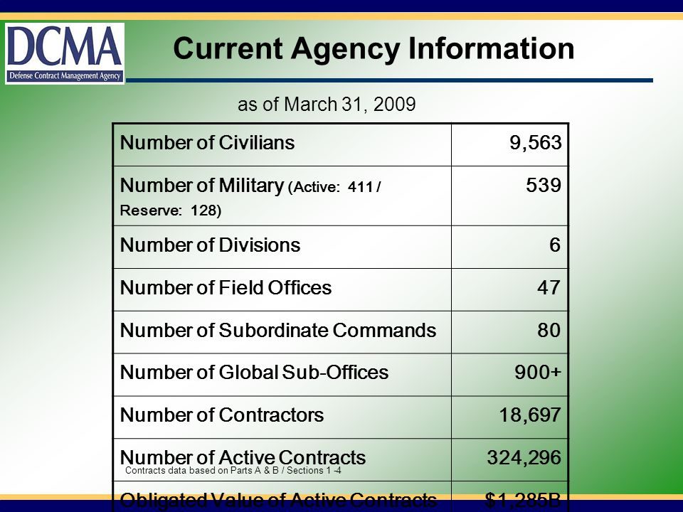 Current Agency Information Number of Civilians9,563 Number of Military (Active: 411 / Reserve: 128) 539 Number of Divisions6 Number of Field Offices47 Number of Subordinate Commands80 Number of Global Sub-Offices900+ Number of Contractors18,697 Number of Active Contracts324,296 Obligated Value of Active Contracts$1,285B Unliquidated Value of Active Contracts $221B as of March 31, 2009 Contracts data based on Parts A & B / Sections 1 -4
