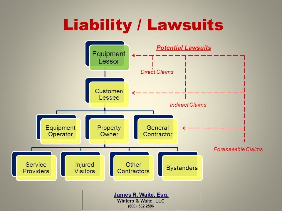 Liability / Lawsuits Equipment Lessor Customer/ Lessee Equipment Operator Property Owner Service Providers Injured Visitors Other Contractors Bystande