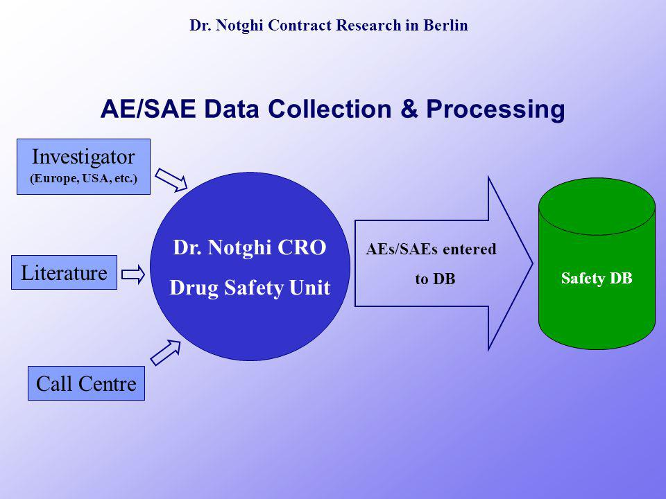 Dr. Notghi Contract Research in Berlin AE/SAE Data Collection & Processing Safety DB AEs/SAEs entered to DB Literature Investigator (Europe, USA, etc.
