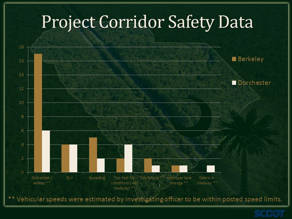 Project Corridor Safety Data