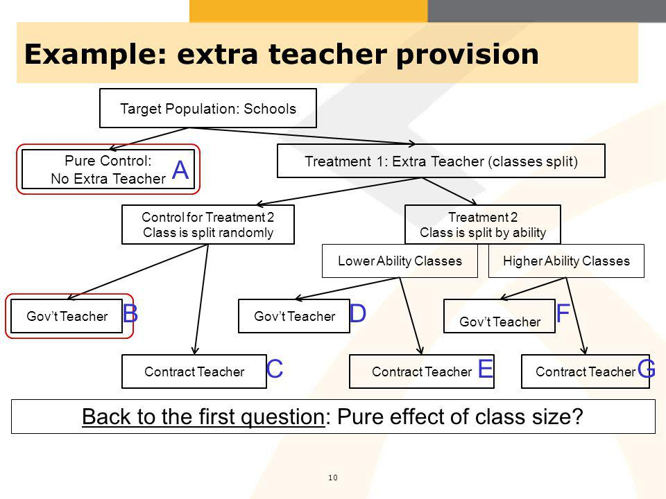 Example: extra teacher provision 10 Pure Control: No Extra Teacher Control for Treatment 2 Class is split randomly Treatment 2 Class is split by ability Lower Ability ClassesHigher Ability Classes Target Population: Schools Treatment 1: Extra Teacher (classes split) Contract Teacher Govt Teacher Contract Teacher Govt Teacher Contract Teacher Govt Teacher Back to the first question: Pure effect of class size.