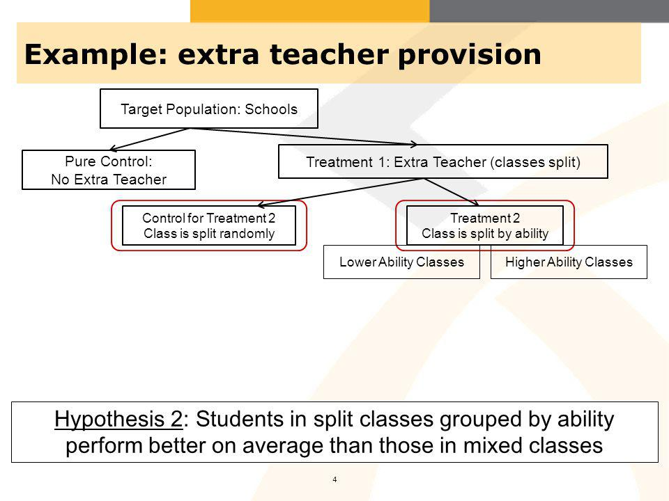 Example: extra teacher provision 4 Pure Control: No Extra Teacher Control for Treatment 2 Class is split randomly Treatment 2 Class is split by ability Lower Ability ClassesHigher Ability Classes Hypothesis 2: Students in split classes grouped by ability perform better on average than those in mixed classes Target Population: Schools Treatment 1: Extra Teacher (classes split)
