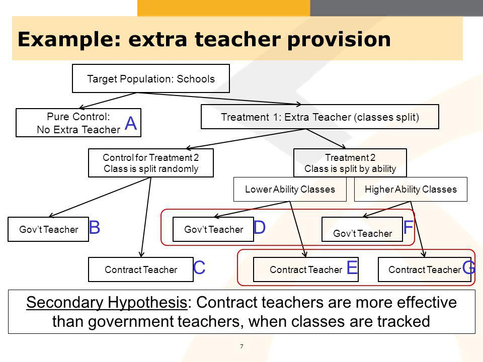 Example: extra teacher provision 7 Pure Control: No Extra Teacher Control for Treatment 2 Class is split randomly Treatment 2 Class is split by ability Lower Ability ClassesHigher Ability Classes Target Population: Schools Treatment 1: Extra Teacher (classes split) Contract Teacher Govt Teacher Contract Teacher Govt Teacher Contract Teacher Govt Teacher Secondary Hypothesis: Contract teachers are more effective than government teachers, when classes are tracked A B C D E F G