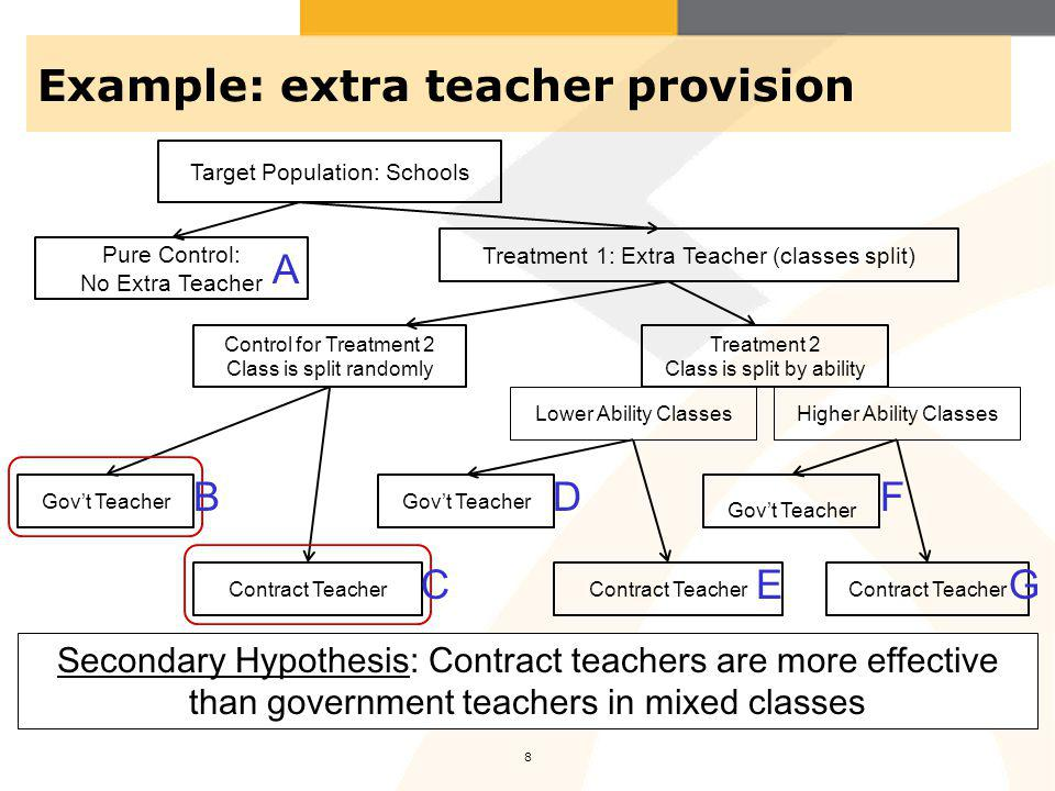 Example: extra teacher provision 9 Pure Control: No Extra Teacher Control for Treatment 2 Class is split randomly Treatment 2 Class is split by ability Lower Ability ClassesHigher Ability Classes Target Population: Schools Treatment 1: Extra Teacher (classes split) Contract Teacher Govt Teacher Contract Teacher Govt Teacher Contract Teacher Govt Teacher Secondary Hypothesis: Contract teachers are more effective than government teachers in classes of low-performing students A B C D E F G