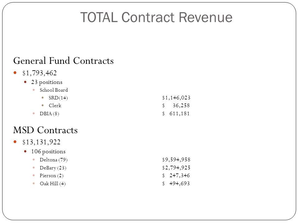TOTAL Contract Revenue General Fund Contracts $1,793,462 23 positions School Board SRD(14) $1,146,023 Clerk $ 36,258 DBIA (8) $ 611,181 MSD Contracts $13,131,922 106 positions Deltona (79) $9,594,958 DeBary (23) $2,794,925 Pierson (2) $ 247,346 Oak Hill (4) $ 494,693