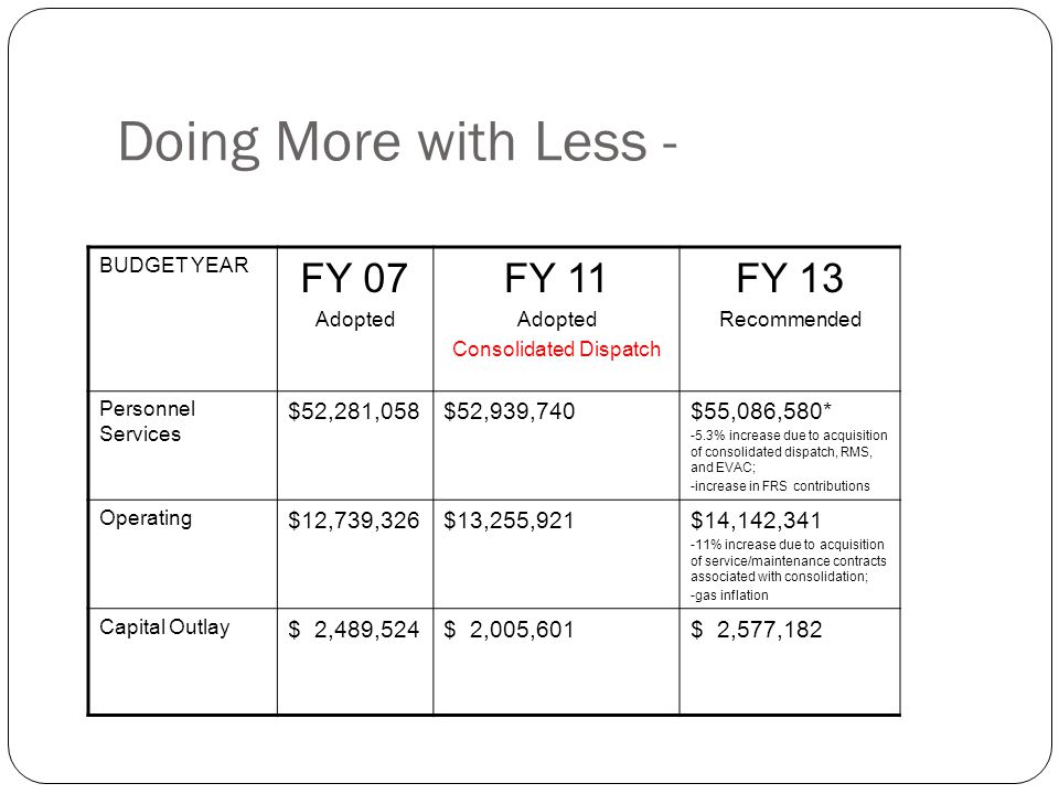 Doing More with Less - BUDGET YEAR FY 07 Adopted FY 11 Adopted Consolidated Dispatch FY 13 Recommended Personnel Services $52,281,058$52,939,740$55,086,580* -5.3% increase due to acquisition of consolidated dispatch, RMS, and EVAC; -increase in FRS contributions Operating $12,739,326$13,255,921$14,142,341 -11% increase due to acquisition of service/maintenance contracts associated with consolidation; -gas inflation Capital Outlay $ 2,489,524$ 2,005,601$ 2,577,182