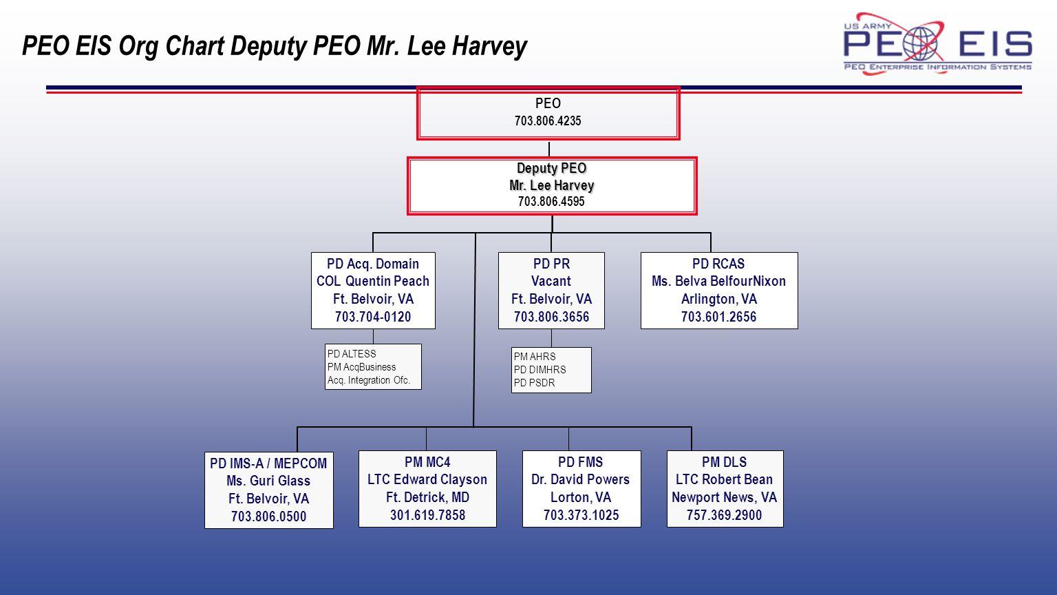 PEO EIS Org Chart Deputy PEO Mr.Lee Harvey PEO 703.806.4235 PD Acq.