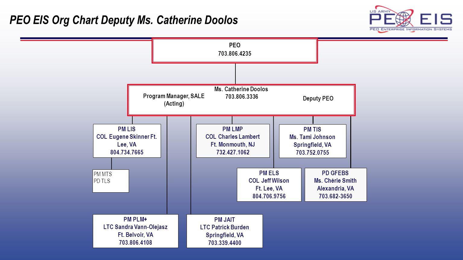 PEO EIS Org Chart Deputy Ms.Catherine Doolos PEO 703.806.4235 PM LMP COL Charles Lambert Ft.