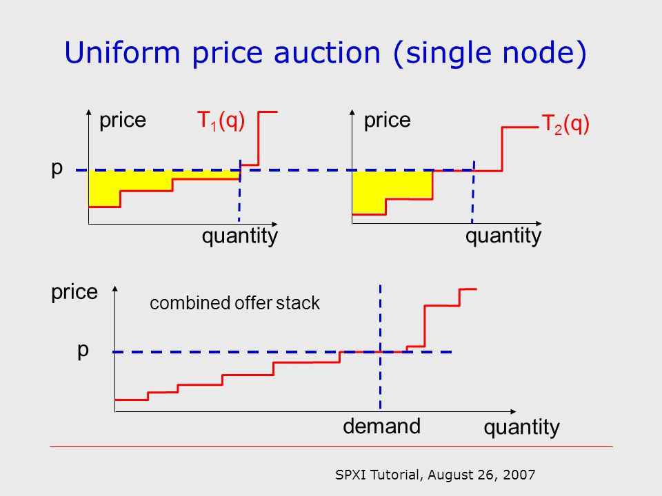 SPXI Tutorial, August 26, 2007 Uniform price auction (single node) price quantity price quantity combined offer stack demand p price quantity T 1 (q) T 2 (q) p