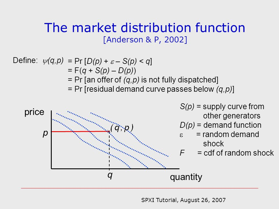 SPXI Tutorial, August 26, 2007 The market distribution function [Anderson & P, 2002] p q quantity price Define: (q,p) = Pr [D(p) + – S(p) < q] = F(q + S(p) – D(p)) = Pr [an offer of (q,p) is not fully dispatched] = Pr [residual demand curve passes below (q,p)] S(p) = supply curve from other generators D(p) = demand function = random demand shock F = cdf of random shock