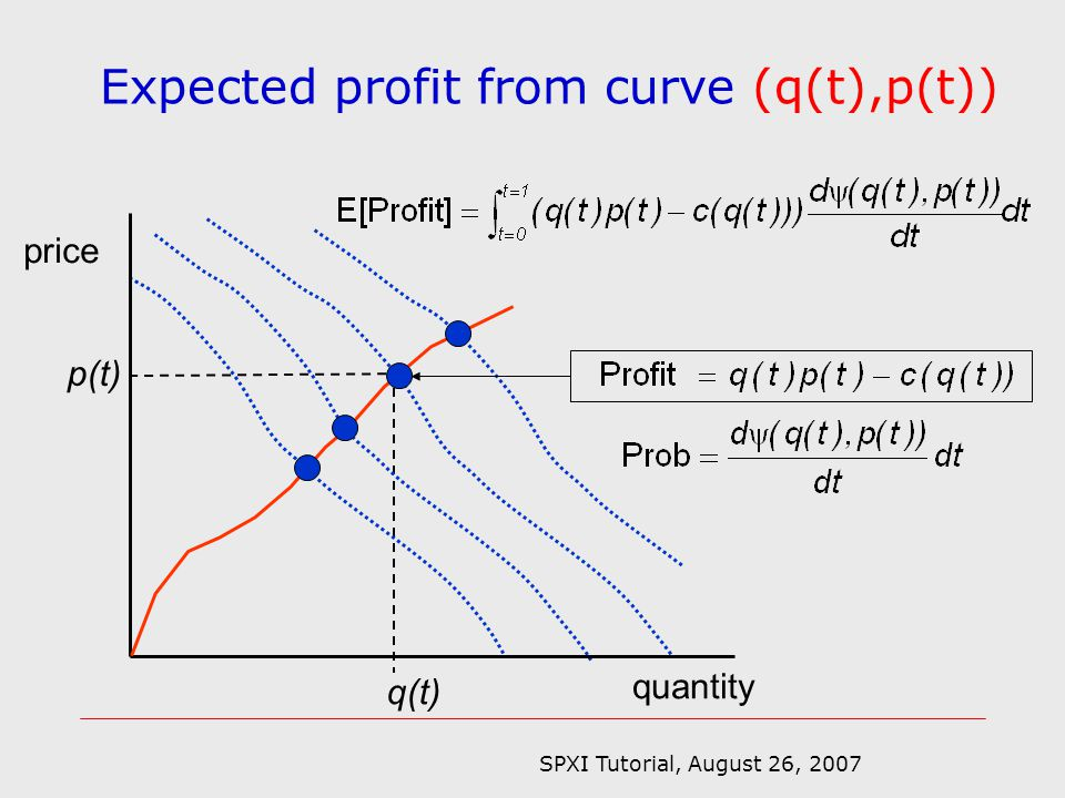 SPXI Tutorial, August 26, 2007 q(t) p(t) quantity price Expected profit from curve (q(t),p(t))