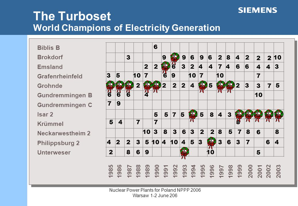 Nuclear Power Plants for Poland NPPP 2006 Warsaw 1-2 June 206 The Turboset World Champions of Electricity Generation Biblis B Brokdorf Emsland Grafenrheinfeld Grohnde Gundremmingen B Gundremmingen C Isar 2 Krümmel Neckarwestheim 2 Philippsburg 2 Unterweser