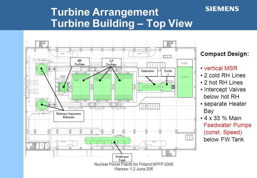 Nuclear Power Plants for Poland NPPP 2006 Warsaw 1-2 June 206 Turbine Arrangement Turbine Building – Top View LP Turbine Moisture Separator Reheater HP Turbine GeneratorExcite r LP Turbine Compact Design: vertical MSR 2 cold RH Lines 2 hot RH Lines Intercept Valves below hot RH separate Heater Bay 4 x 33 % Main Feedwater Pumps (const.