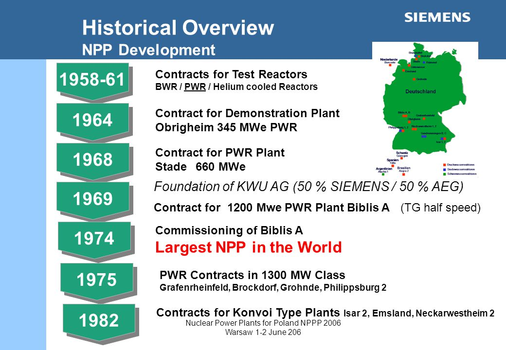 Nuclear Power Plants for Poland NPPP 2006 Warsaw 1-2 June 206 Historical Overview NPP Development Contracts for Test Reactors BWR / PWR / Helium cooled Reactors Contract for Demonstration Plant Obrigheim 345 MWe PWR Contract for PWR Plant Stade660 MWe 1969 Foundation of KWU AG (50 % SIEMENS / 50 % AEG) Contract for 1200 Mwe PWR Plant Biblis A (TG half speed) 1974 Commissioning of Biblis A Largest NPP in the World 1975 PWR Contracts in 1300 MW Class Grafenrheinfeld, Brockdorf, Grohnde, Philippsburg Contracts for Konvoi Type Plants Isar 2, Emsland, Neckarwestheim 2