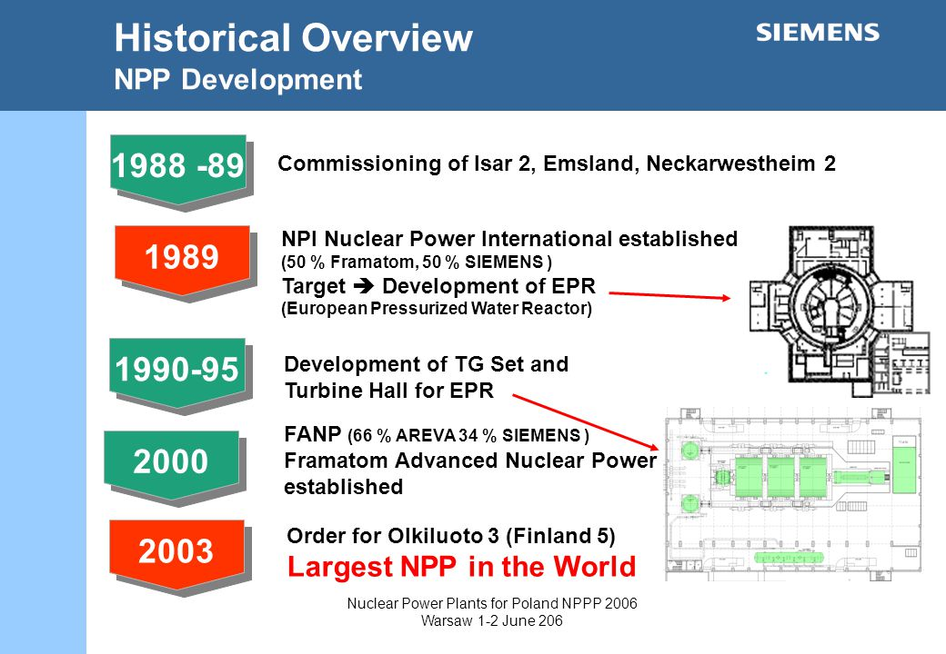 Nuclear Power Plants for Poland NPPP 2006 Warsaw 1-2 June Development of TG Set and Turbine Hall for EPR NPI Nuclear Power International established (50 % Framatom, 50 % SIEMENS ) Target Development of EPR (European Pressurized Water Reactor) Order for Olkiluoto 3 (Finland 5) Largest NPP in the World 2003 FANP (66 % AREVA 34 % SIEMENS ) Framatom Advanced Nuclear Power established 2000 Historical Overview NPP Development Commissioning of Isar 2, Emsland, Neckarwestheim 2