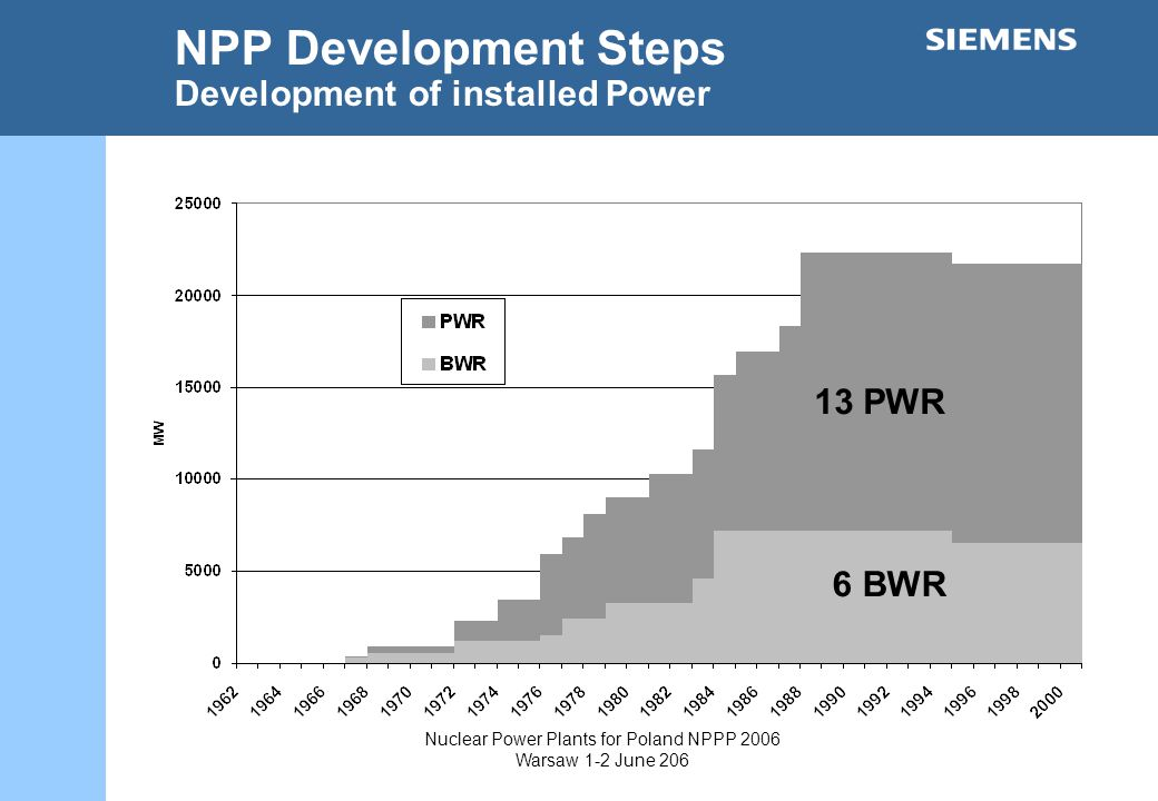 Nuclear Power Plants for Poland NPPP 2006 Warsaw 1-2 June 206 NPP Development Steps Development of installed Power 6 BWR 13 PWR