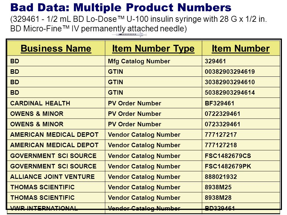 Business NameItem Number TypeItem Number BDMfg Catalog Number329461 BDGTIN00382903294619 BDGTIN30382903294610 BDGTIN50382903294614 CARDINAL HEALTHPV Order NumberBF329461 OWENS & MINORPV Order Number0722329461 OWENS & MINORPV Order Number0723329461 AMERICAN MEDICAL DEPOTVendor Catalog Number777127217 AMERICAN MEDICAL DEPOTVendor Catalog Number777127218 GOVERNMENT SCI SOURCEVendor Catalog NumberFSC1482679CS GOVERNMENT SCI SOURCEVendor Catalog NumberFSC1482679PK ALLIANCE JOINT VENTUREVendor Catalog Number888021932 THOMAS SCIENTIFICVendor Catalog Number8938M25 THOMAS SCIENTIFICVendor Catalog Number8938M28 VWR INTERNATIONALVendor Catalog NumberBD329461 Bad Data: Multiple Product Numbers (329461 - 1/2 mL BD Lo-Dose U-100 insulin syringe with 28 G x 1/2 in.