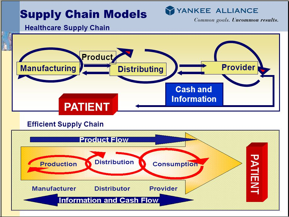 Supply Chain Models Manufacturing Distributing Provider PATIENT Product Cash and Information Healthcare Supply Chain Efficient Supply Chain