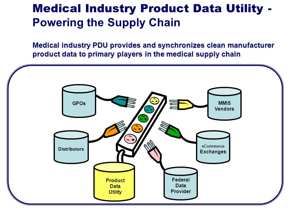 Medical Industry Product Data Utility - Powering the Supply Chain MMIS Vendors eCommerce Exchanges Federal Data Provider Distributors GPOs Medical ind