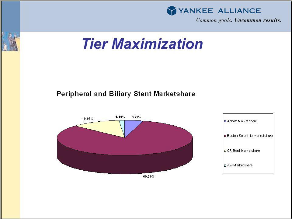 Tier Maximization