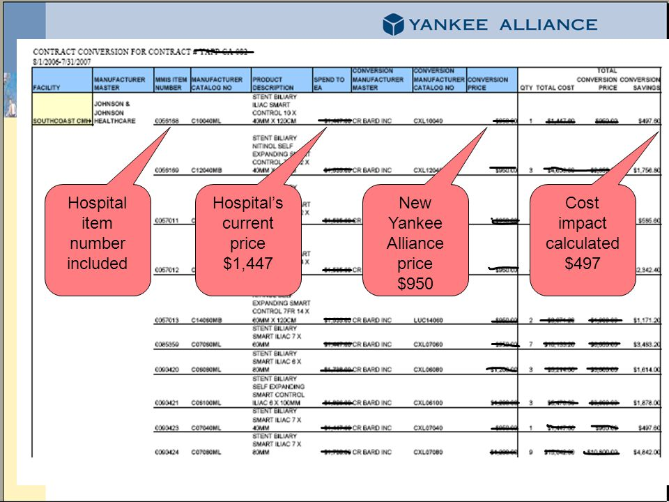 Hospitals current price $1,447 Hospital item number included New Yankee Alliance price $950 Cost impact calculated $497