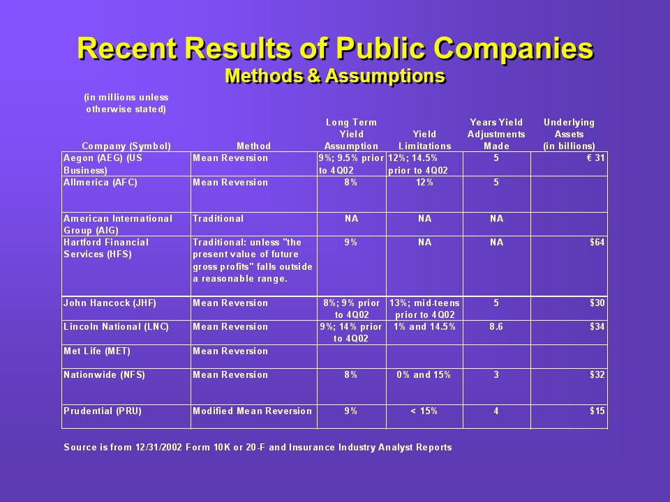 Recent Results of Public Companies Methods & Assumptions