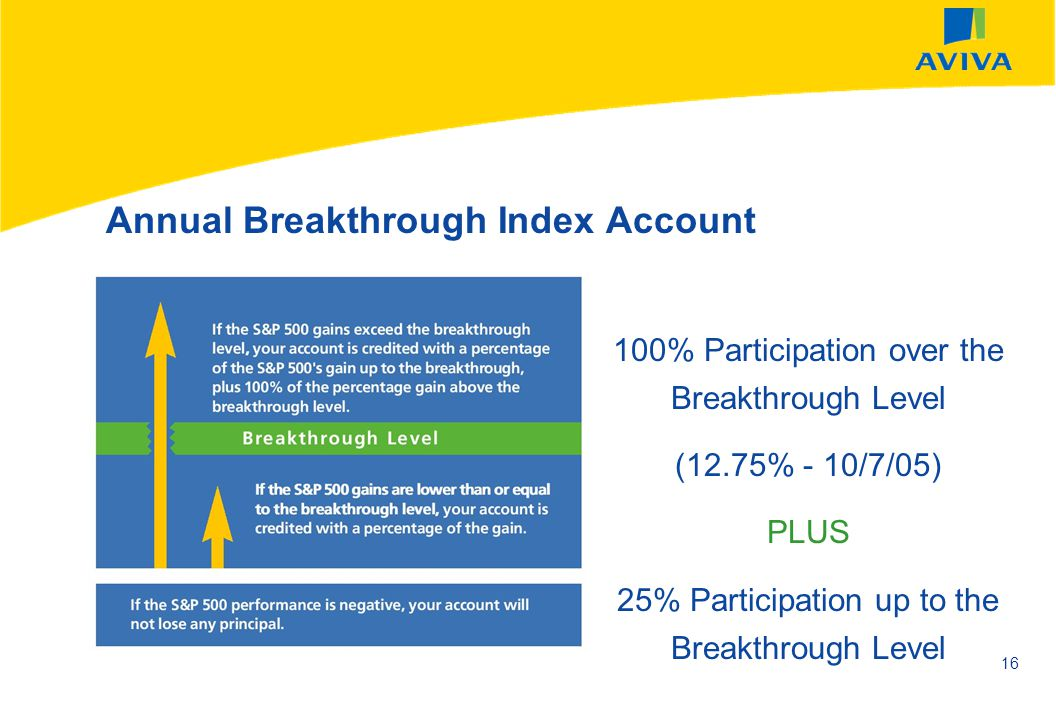 AVIVA SEPTEMBER 2002 16 Annual Breakthrough Index Account 100% Participation over the Breakthrough Level (12.75% - 10/7/05) PLUS 25% Participation up
