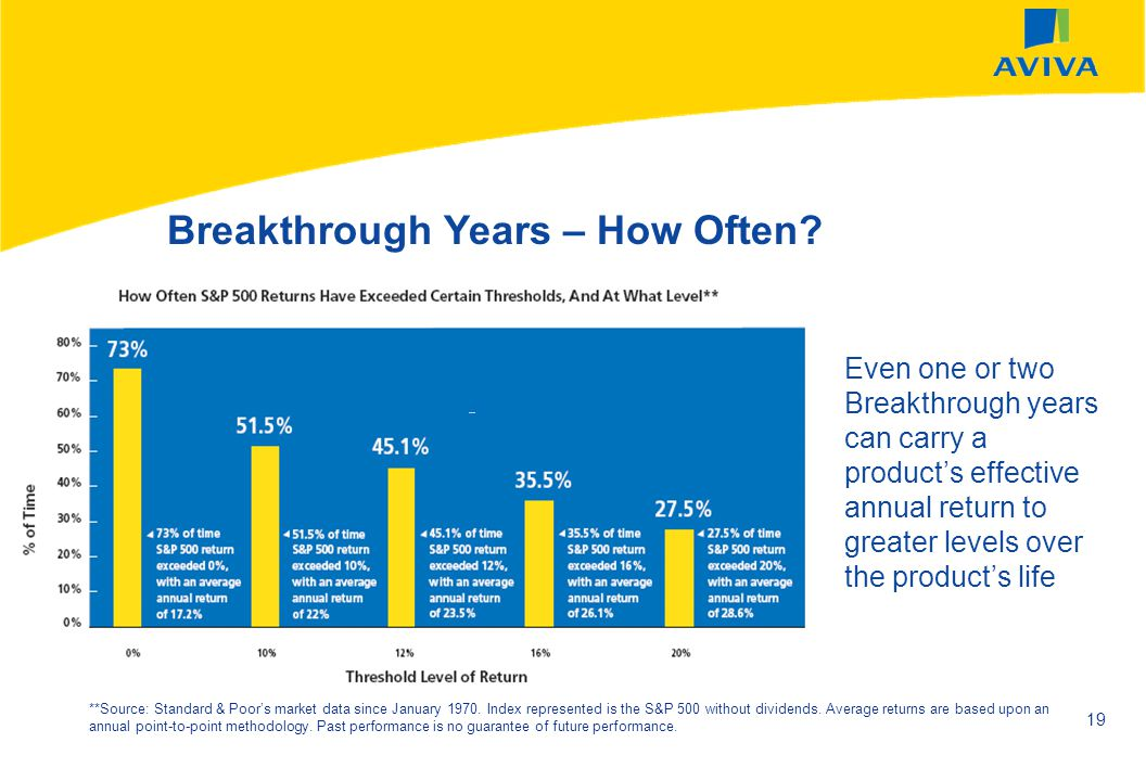 AVIVA SEPTEMBER 2002 19 Even one or two Breakthrough years can carry a products effective annual return to greater levels over the products life Break