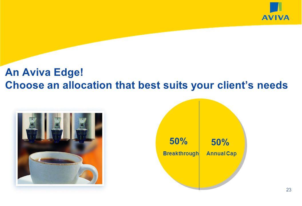 AVIVA SEPTEMBER 2002 23 50% BreakthroughAnnual Cap An Aviva Edge! Choose an allocation that best suits your clients needs
