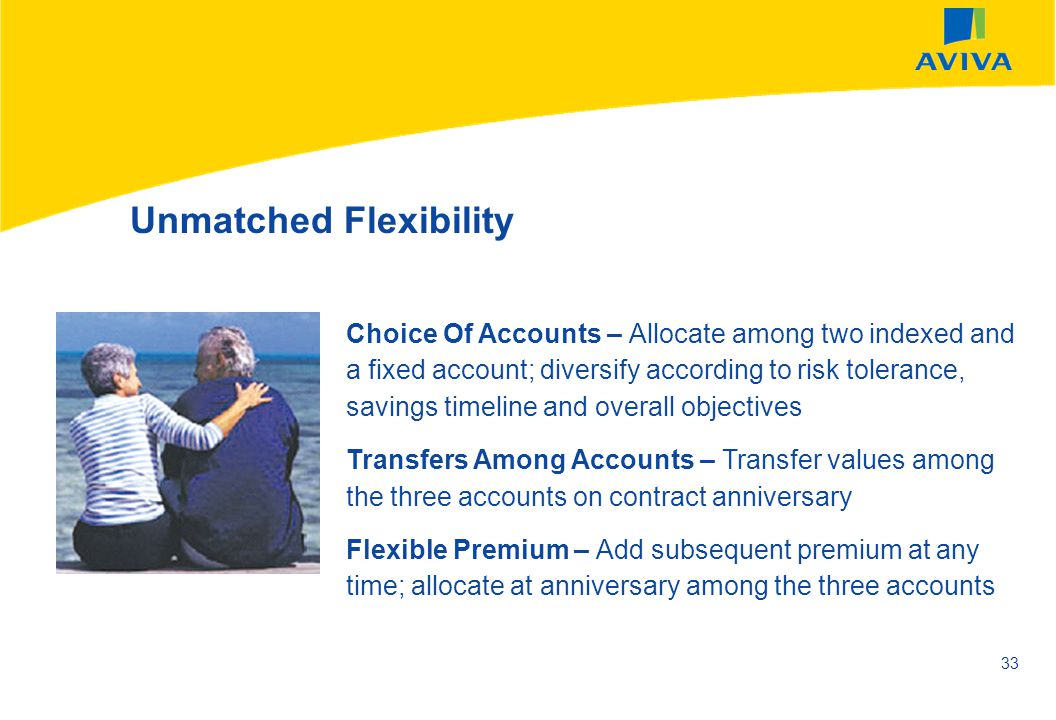 AVIVA SEPTEMBER 2002 33 Unmatched Flexibility Choice Of Accounts – Allocate among two indexed and a fixed account; diversify according to risk toleran