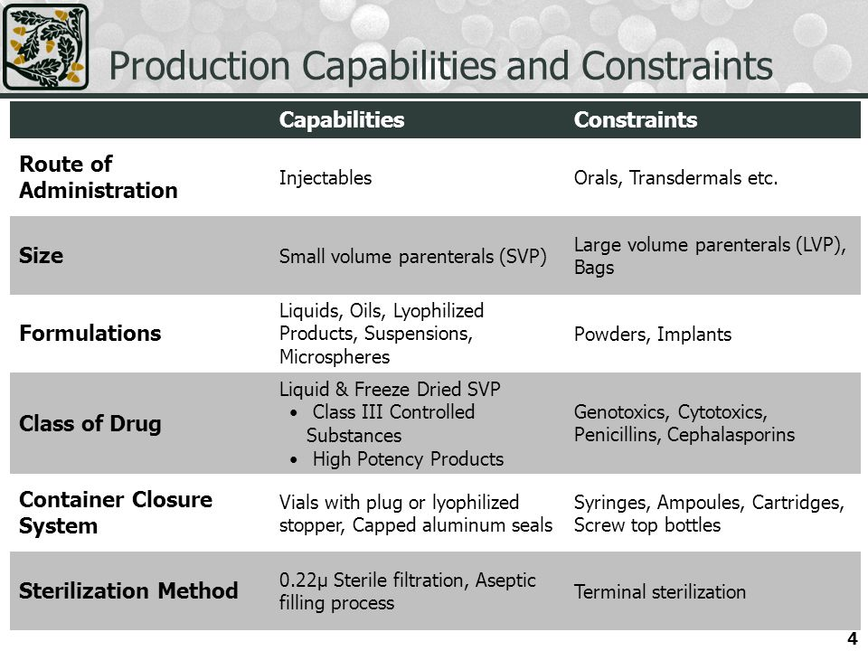 4 Production Capabilities and Constraints CapabilitiesConstraints Route of Administration InjectablesOrals, Transdermals etc.