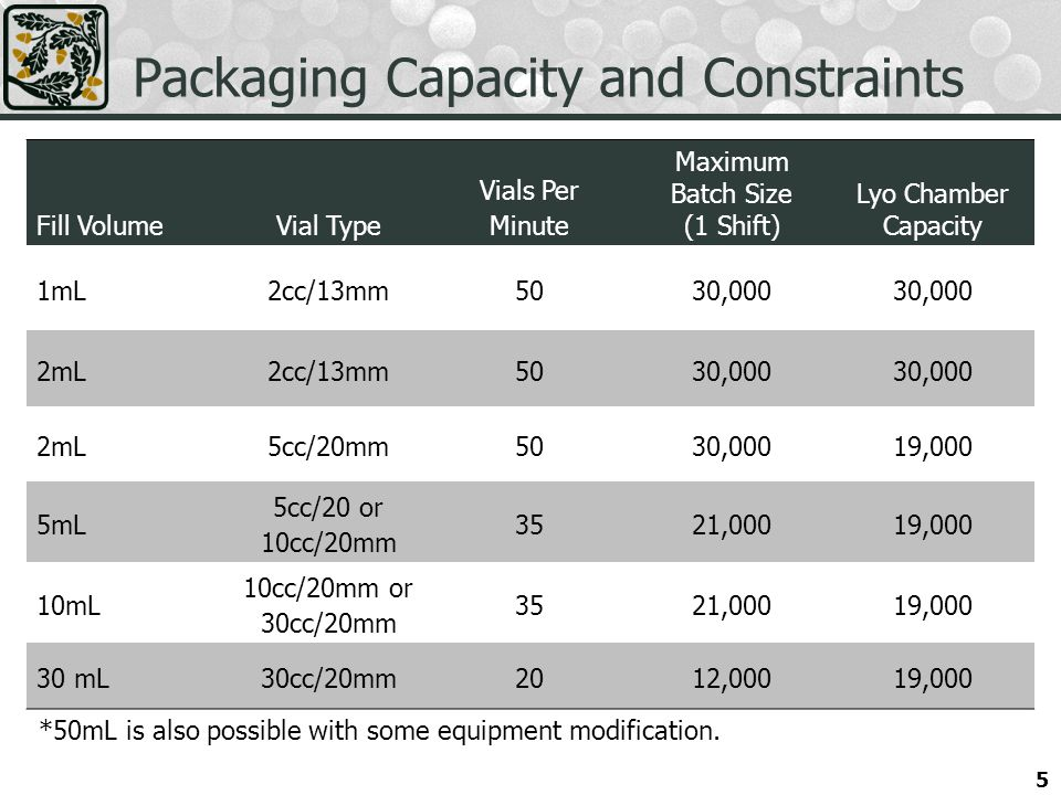 5 Packaging Capacity and Constraints Fill VolumeVial Type Vials Per Minute Maximum Batch Size (1 Shift) Lyo Chamber Capacity 1mL2cc/13mm5030,000 2mL2cc/13mm5030,000 2mL5cc/20mm5030,00019,000 5mL 5cc/20 or 10cc/20mm 3521,00019,000 10mL 10cc/20mm or 30cc/20mm 3521,00019,000 30 mL30cc/20mm2012,00019,000 *50mL is also possible with some equipment modification.