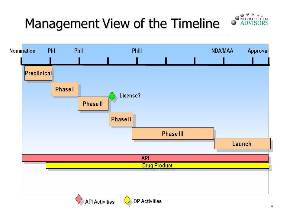 4 Management View of the Timeline NominationPhIPhIIPhIIINDA/MAAApproval License? DP Activities Preclinical Phase I Phase II Phase III Launch API API A