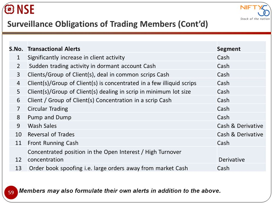 Surveillance Obligations of Trading Members (Contd) Members may also formulate their own alerts in addition to the above. 59
