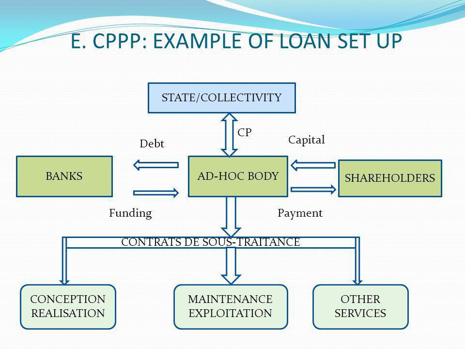 E. CPPP: EXAMPLE OF LOAN SET UP STATE/COLLECTIVITY BANKSAD-HOC BODY SHAREHOLDERS Debt FundingPayment Capital CONCEPTION REALISATION MAINTENANCE EXPLOI