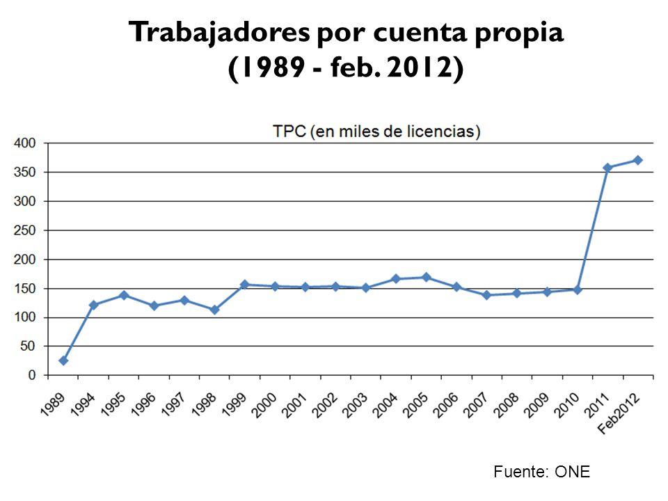 Trabajadores por cuenta propia (1989 - feb. 2012) Fuente: ONE