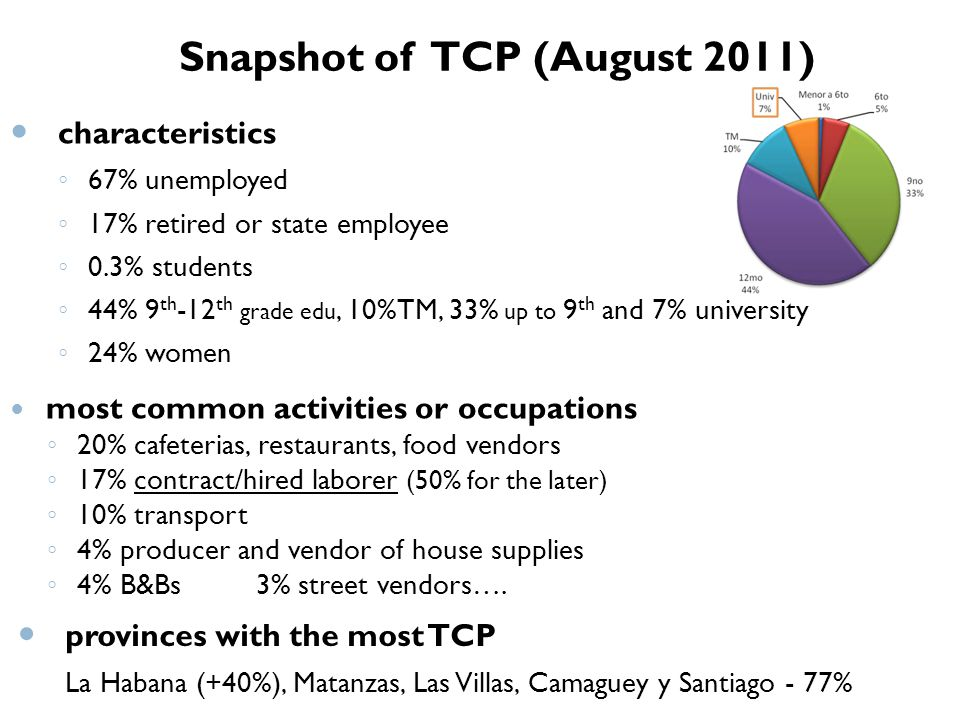 Snapshot of TCP (August 2011) characteristics 67% unemployed 17% retired or state employee 0.3% students 44% 9 th -12 th grade edu, 10%TM, 33% up to 9 th and 7% university 24% women most common activities or occupations 20% cafeterias, restaurants, food vendors 17% contract/hired laborer (50% for the later) 10% transport 4% producer and vendor of house supplies 4% B&Bs 3% street vendors….