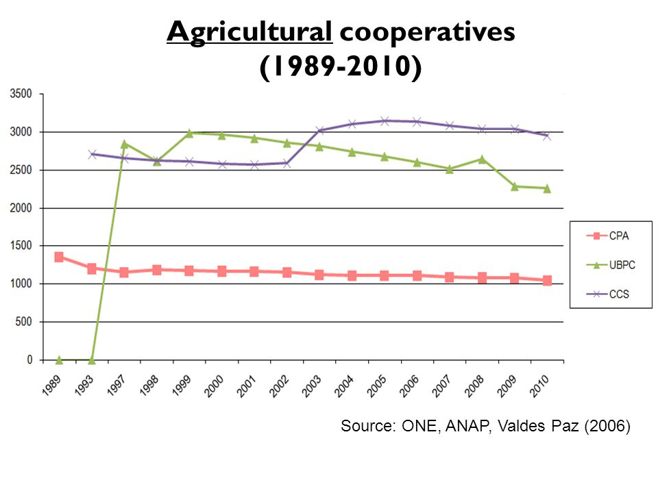 Agricultural cooperatives (1989-2010) Source: ONE (number of cooperatives) Source: ONE, ANAP, Valdes Paz (2006)