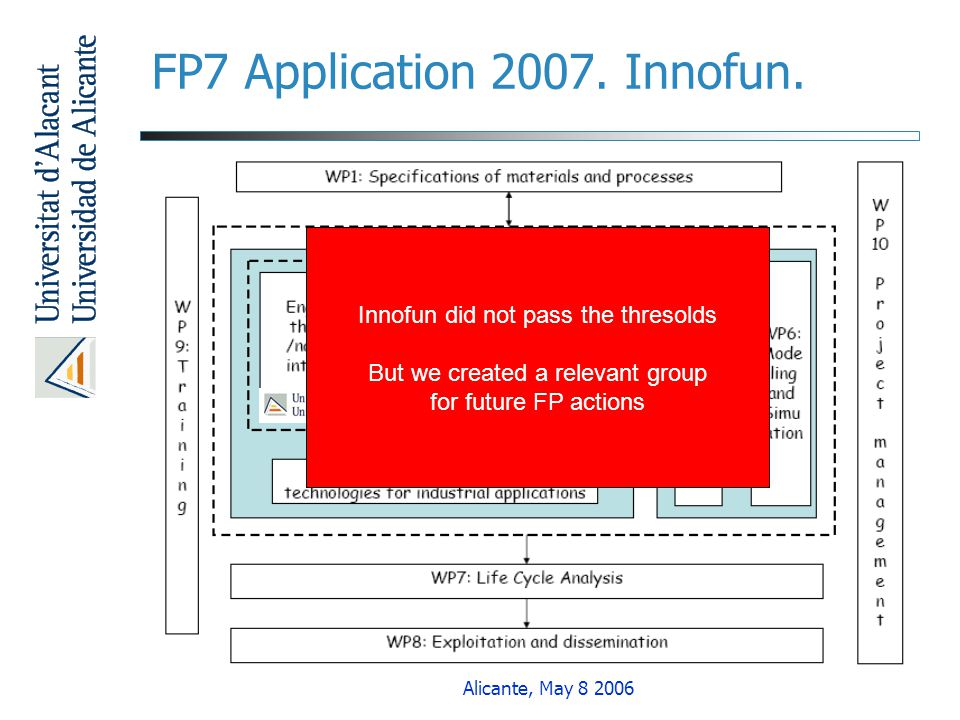 Alicante, May 8 2006 FP7 Application 2007. Innofun. Innofun did not pass the thresolds But we created a relevant group for future FP actions
