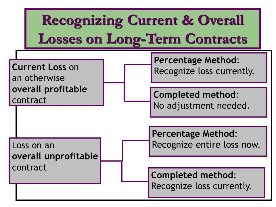Current Loss on an otherwise overall profitable contract Completed method: No adjustment needed.